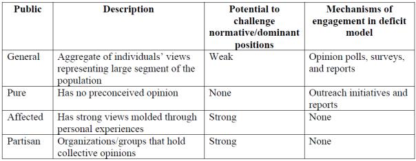 table 1 mechanisms of deficit model