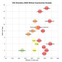 VCE Chemistry Written Examination 2020 Analysis